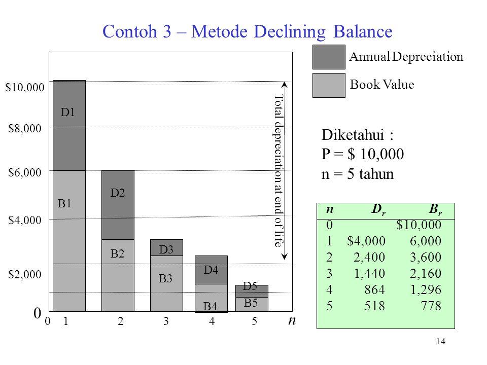 14 Contoh 3 – Metode Declining Balance n012345n012345 D r $4,000 2,400 1,440 864 518 B r $10,000 6,000 3,600 2,160 1,296 778 D1 D2 D3 D4 D5 B1 B2 B3 B