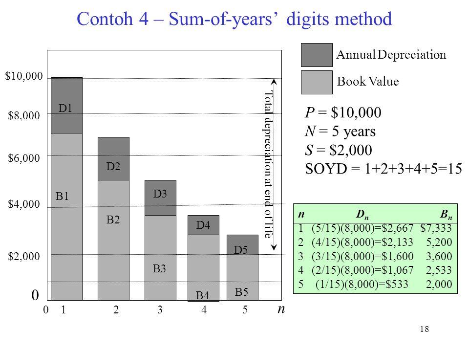 18 Contoh 4 – Sum-of-years' digits method D1 D2 D3 D4 D5 B1 B2 B3 B4 B5 $10,000 $8,000 $6,000 $4,000 $2,000 0 0 1 2 3 4 5 Total depreciation at end of