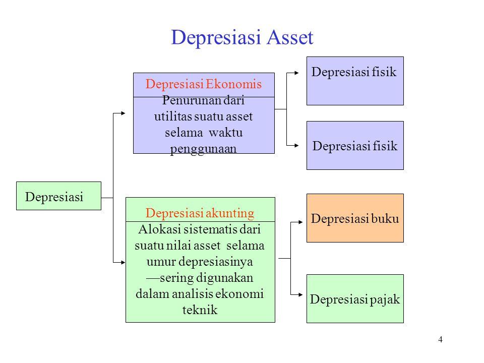 5 Faktor Yang dipertimbangkan dalam Depresiasi Asset Umur depresiasi (how long?) Nilai sisa (salvage value) Basis biaya (depreciation basis) Metode depresiasi (how?)