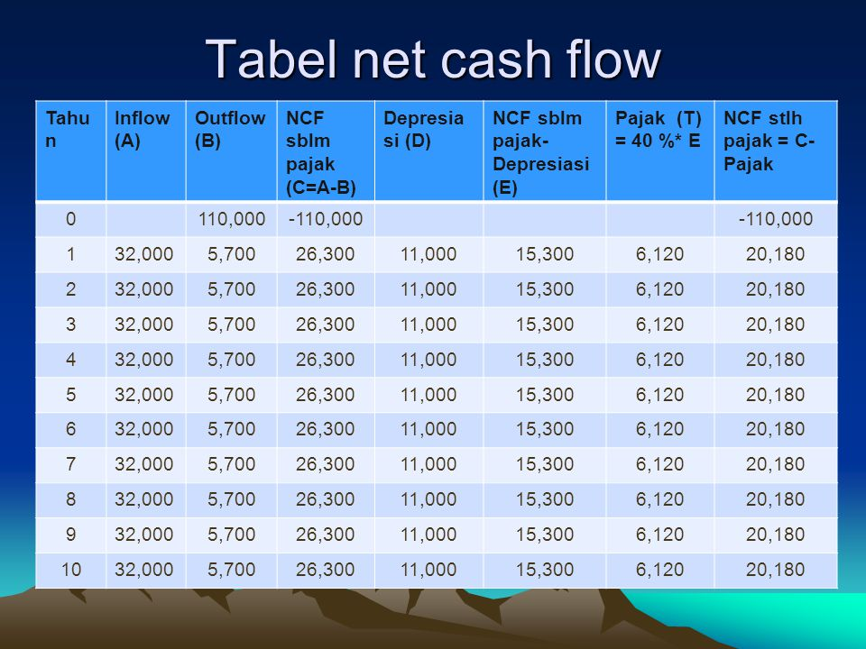 Tabel net cash flow Tahu n Inflow (A) Outflow (B) NCF sblm pajak (C=A-B) Depresia si (D) NCF sblm pajak- Depresiasi (E) Pajak (T) = 40 %* E NCF stlh p