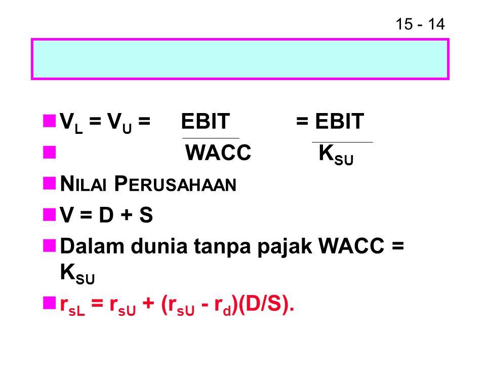 15 - 14 V L = V U = EBIT = EBIT WACC K SU N ILAI P ERUSAHAAN V = D + S Dalam dunia tanpa pajak WACC = K SU r sL = r sU + (r sU - r d )(D/S).