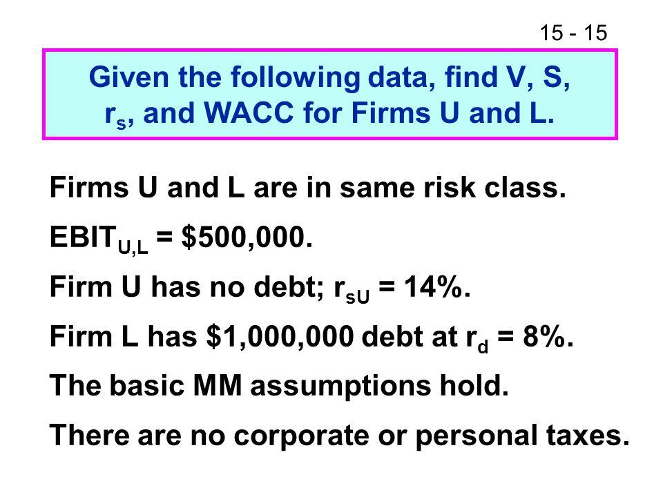 15 - 15 Firms U and L are in same risk class. EBIT U,L = $500,000. Firm U has no debt; r sU = 14%. Firm L has $1,000,000 debt at r d = 8%. The basic M