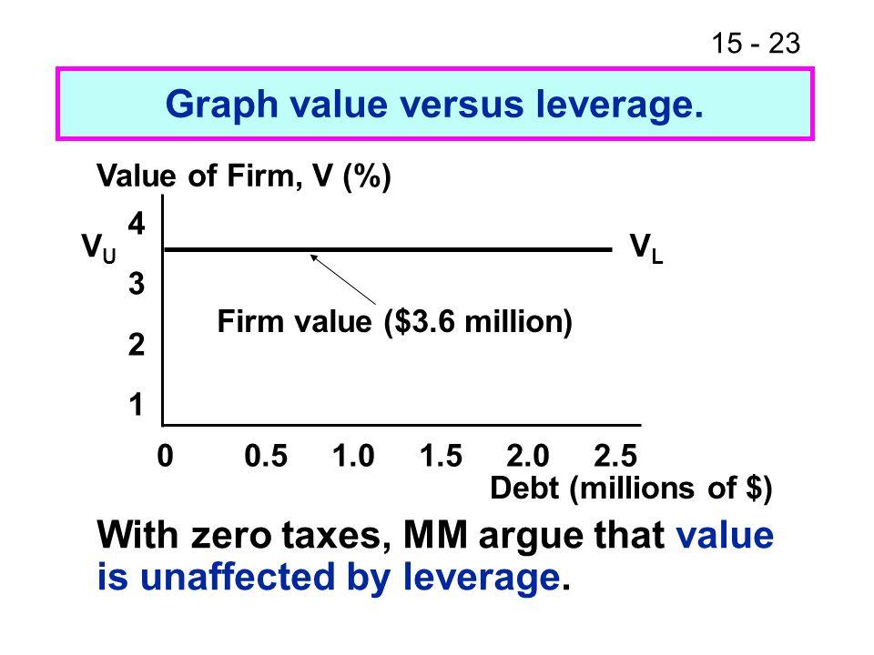 15 - 23 Graph value versus leverage.
