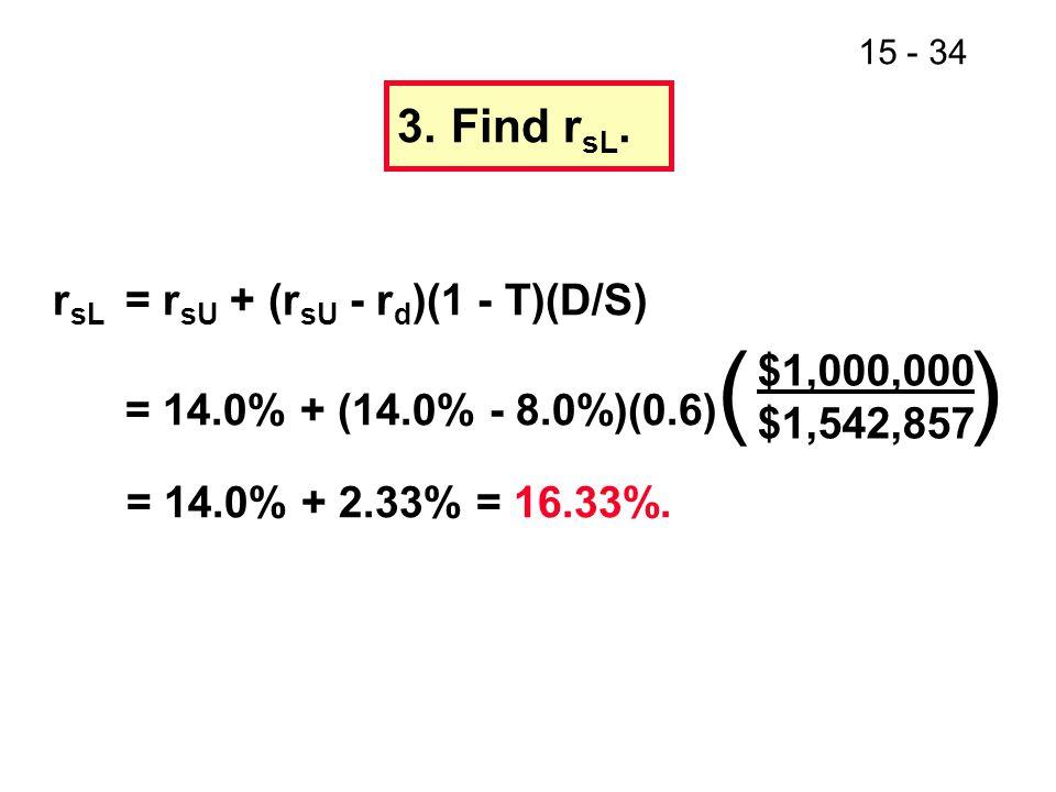 15 - 34 3.Find r sL. r sL = r sU + (r sU - r d )(1 - T)(D/S) = 14.0% + (14.0% - 8.0%)(0.6) ( ) = 14.0% + 2.33% = 16.33%. $1,000,000 $1,542,857