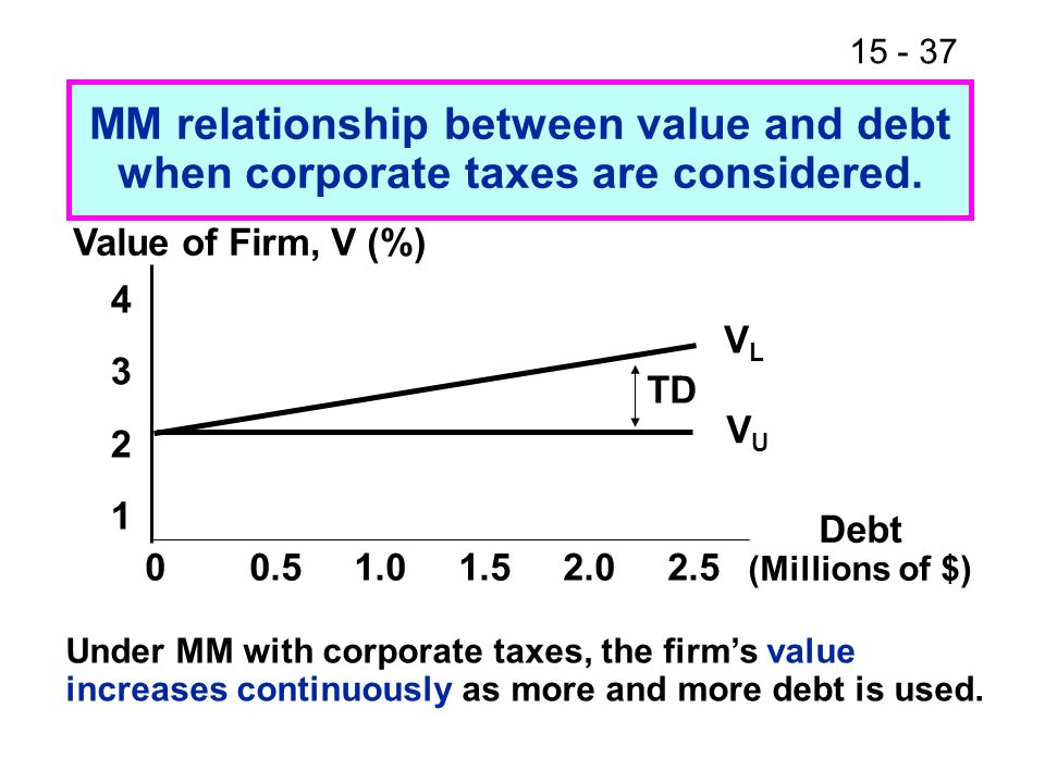 15 - 37 Value of Firm, V (%) 43214321 00.51.01.52.02.5 Debt (Millions of $) VLVL VUVU MM relationship between value and debt when corporate taxes are