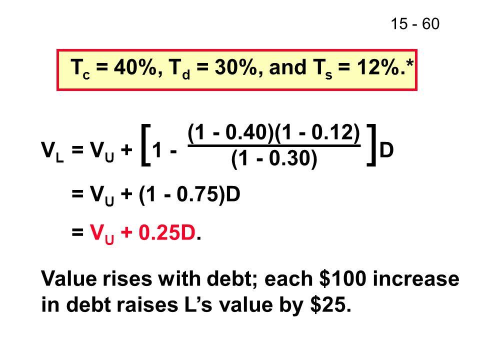 15 - 60 T c = 40%, T d = 30%, and T s = 12%.* V L = V U + [ 1 - ] D = V U + (1 - 0.75)D = V U + 0.25D. Value rises with debt; each $100 increase in de