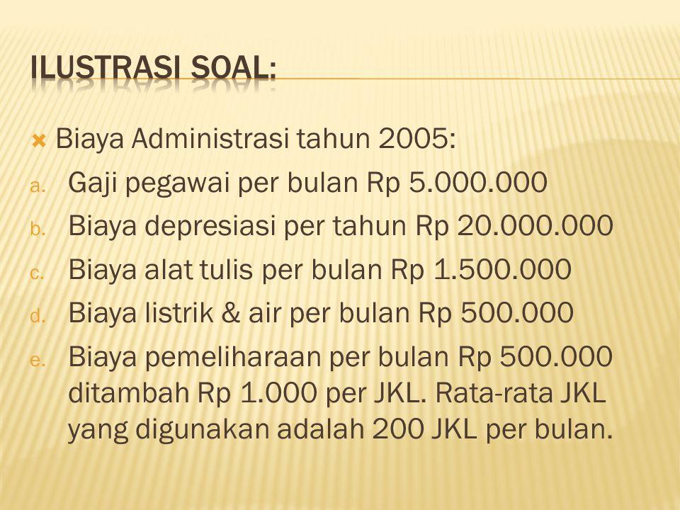  Anggaran Produksi tahun 2005: TriwulanProduk AProduk B I II III IV 5.000 4.000 8.000 3.000 2.000 4.000 6.000 Jumlah25.00015.000