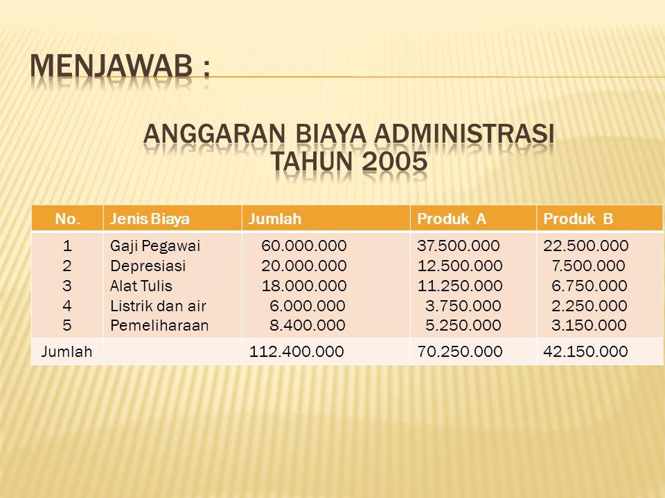  Biaya Administrasi tahun 2005: a. Gaji pegawai per bulan Rp 5.000.000 b. Biaya depresiasi per tahun Rp 20.000.000 c. Biaya alat tulis per bulan Rp 1