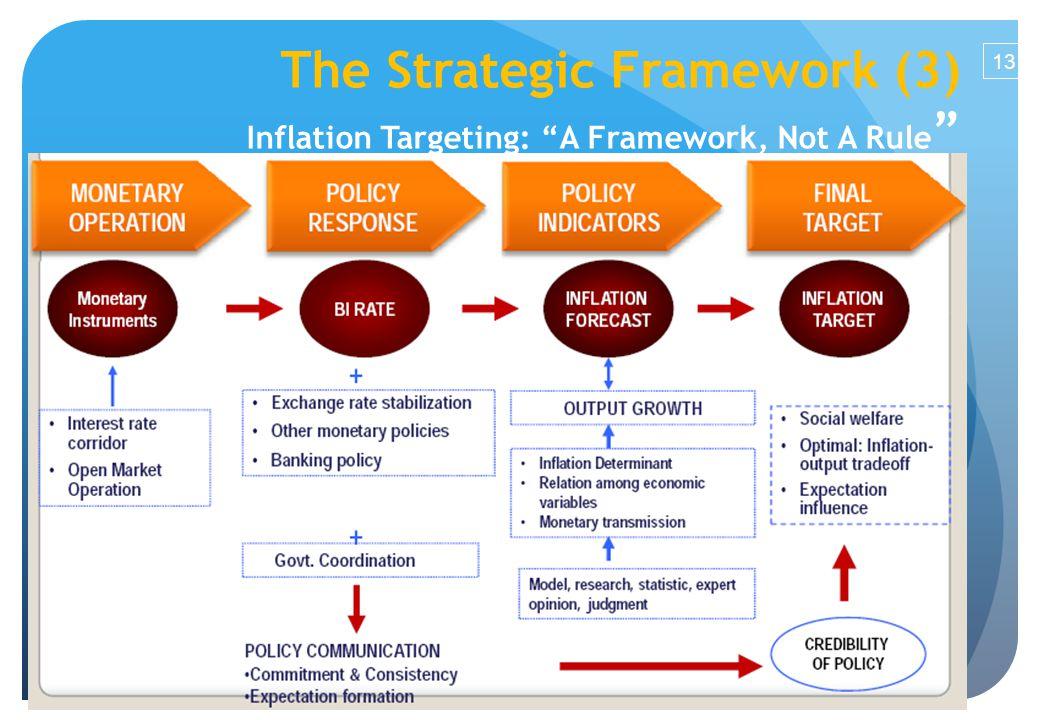 The Strategic Framework (3) Inflation Targeting: A Framework, Not A Rule 13