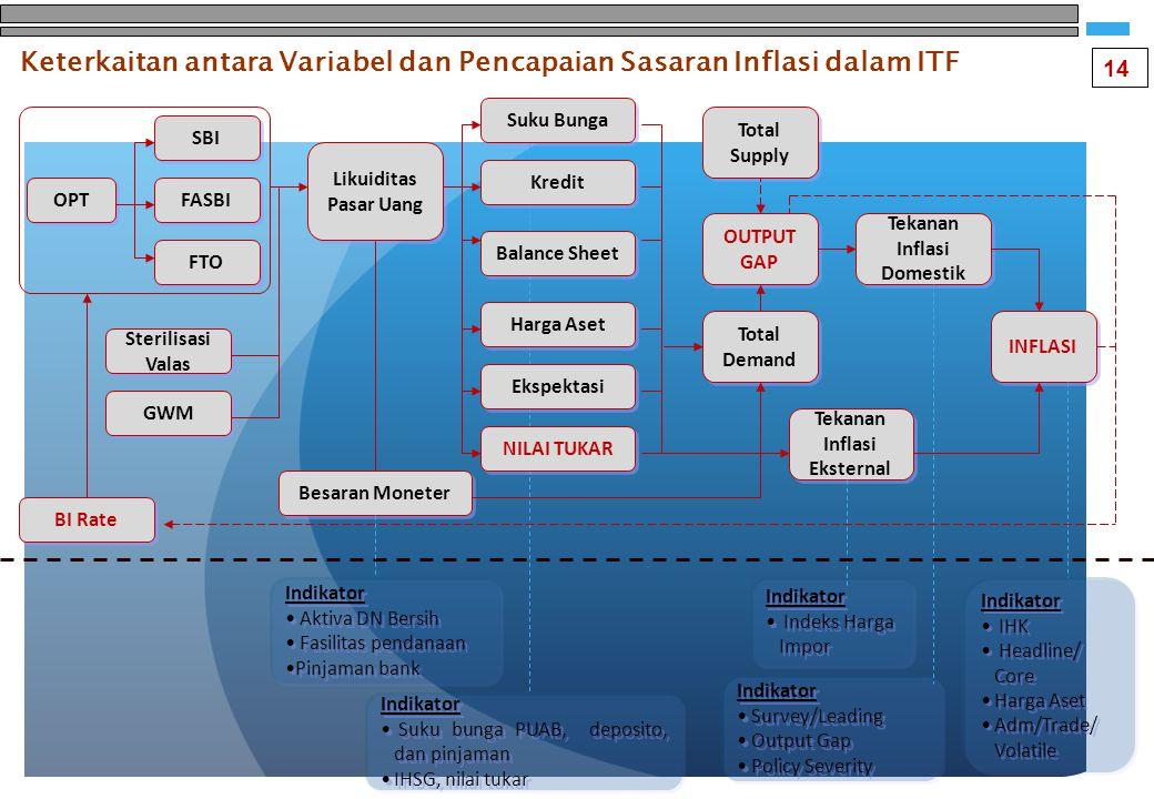 Keterkaitan antara Variabel dan Pencapaian Sasaran Inflasi dalam ITF OPT SBI FASBI FTO BI Rate Likuiditas Pasar Uang GWM Sterilisasi Valas Suku Bunga Kredit Balance Sheet Harga Aset Ekspektasi NILAI TUKAR Indikator Aktiva DN Bersih Fasilitas pendanaan Pinjaman bank Indikator Aktiva DN Bersih Fasilitas pendanaan Pinjaman bank Total Supply Total Demand OUTPUT GAP Tekanan Inflasi Domestik INFLASI Tekanan Inflasi Eksternal Indikator Suku bunga PUAB, deposito, dan pinjaman IHSG, nilai tukar Indikator Suku bunga PUAB, deposito, dan pinjaman IHSG, nilai tukar Indikator Indeks Harga Impor Indikator Indeks Harga Impor Indikator Survey/Leading Output Gap Policy Severity Indikator Survey/Leading Output Gap Policy Severity Indikator IHK Headline/ Core Harga Aset Adm/Trade/ Volatile Indikator IHK Headline/ Core Harga Aset Adm/Trade/ Volatile Besaran Moneter 14