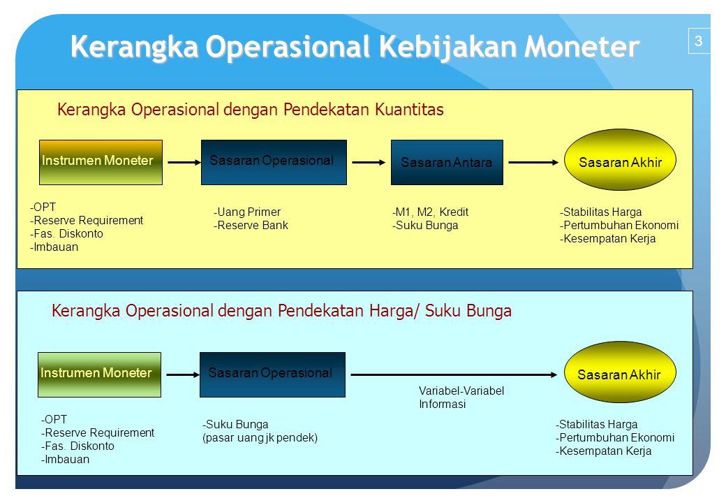 Kerangka Operasional Kebijakan Moneter Kerangka Operasional dengan Pendekatan Kuantitas Instrumen MoneterSasaran Operasional Sasaran AntaraSasaran Akhir -OPT -Reserve Requirement -Fas.