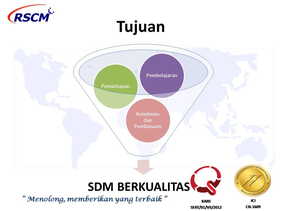 Tujuan SDM BERKUALITAS Komitmen dan Pembiasaan PemantapanPembelajaran