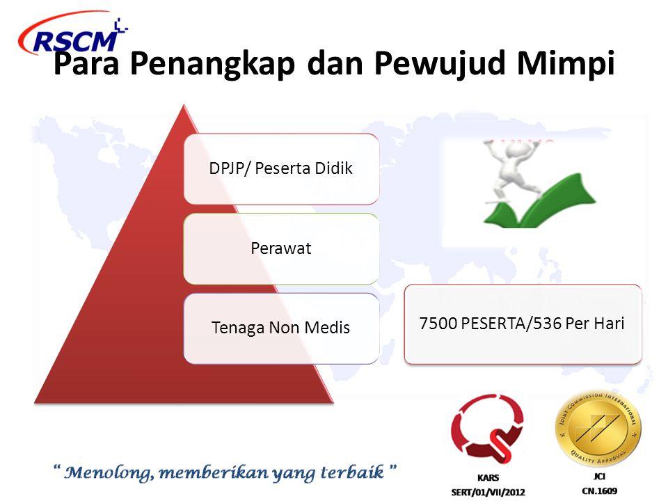 Para Penangkap dan Pewujud Mimpi DPJP/ Peserta DidikPerawatTenaga Non Medis LULUS 7500 PESERTA/536 Per Hari