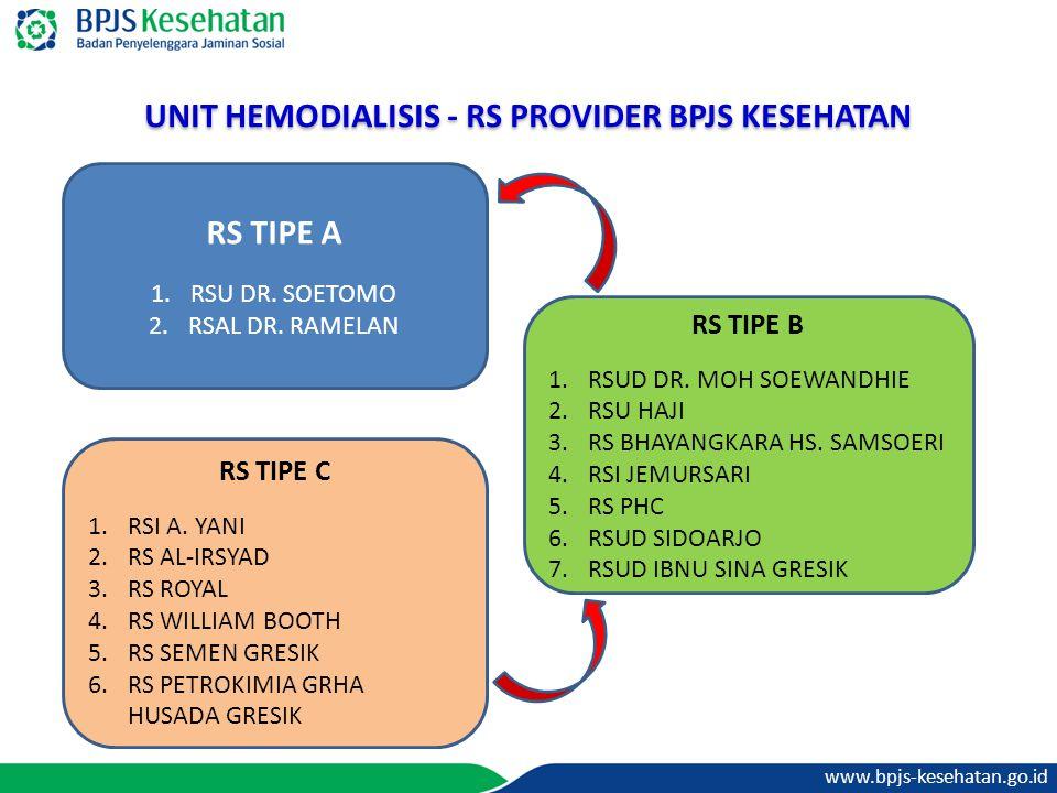 www.bpjs-kesehatan.go.id UNIT HEMODIALISIS - RS PROVIDER BPJS KESEHATAN RS TIPE A 1.RSU DR. SOETOMO 2.RSAL DR. RAMELAN RS TIPE B 1.RSUD DR. MOH SOEWAN