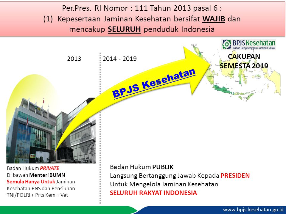 www.bpjs-kesehatan.go.id 2013 2014 - 2019 Per.Pres. RI Nomor : 111 Tahun 2013 pasal 6 : (1)Kepesertaan Jaminan Kesehatan bersifat WAJIB dan mencakup S