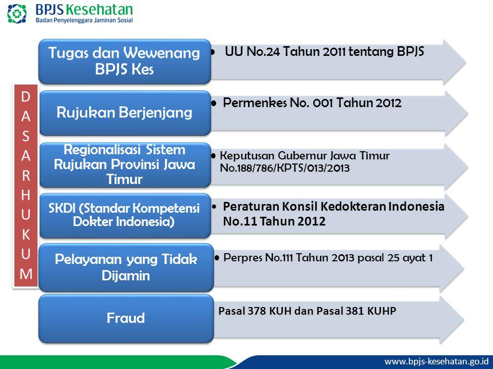 UU No.24 Tahun 2011 tentang BPJS Tugas dan Wewenang BPJS Kes Permenkes No. 001 Tahun 2012 Rujukan Berjenjang Keputusan Gubernur Jawa Timur No.188/786/