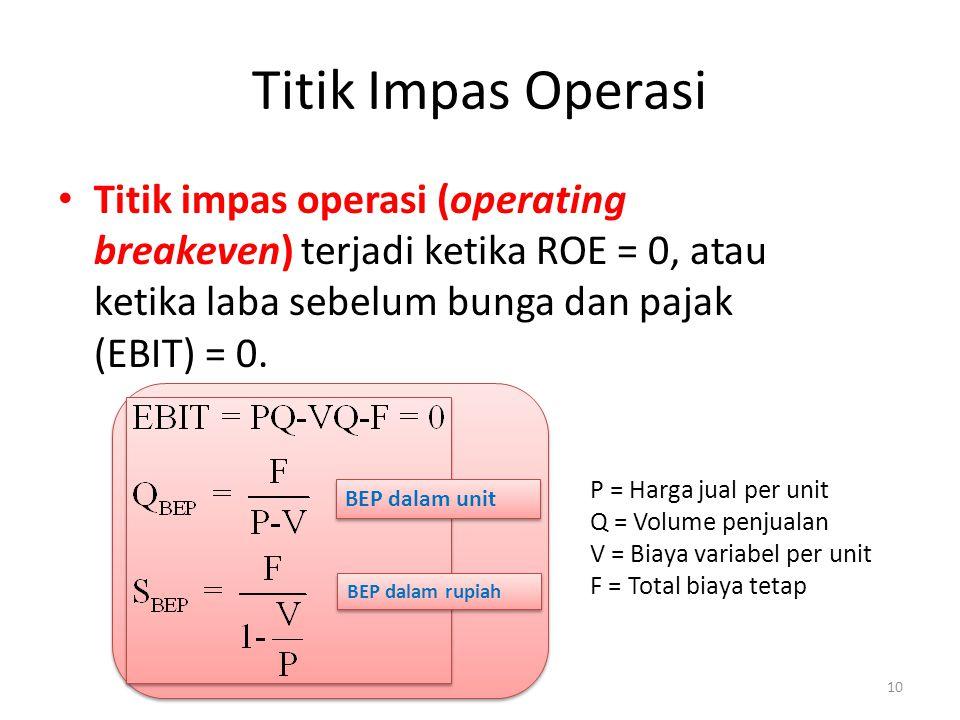 Titik Impas Operasi Titik impas operasi (operating breakeven) terjadi ketika ROE = 0, atau ketika laba sebelum bunga dan pajak (EBIT) = 0.
