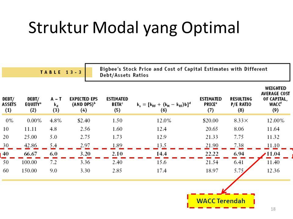 18 Struktur Modal yang Optimal WACC Terendah