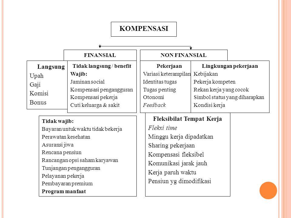 KOMPENSASI FINANSIALNON FINANSIAL Langsung Upah Gaji Komisi Bonus Pekerjaan Variasi keterampilan Identitas tugas Tugas penting Otonomi Feedback Tidak