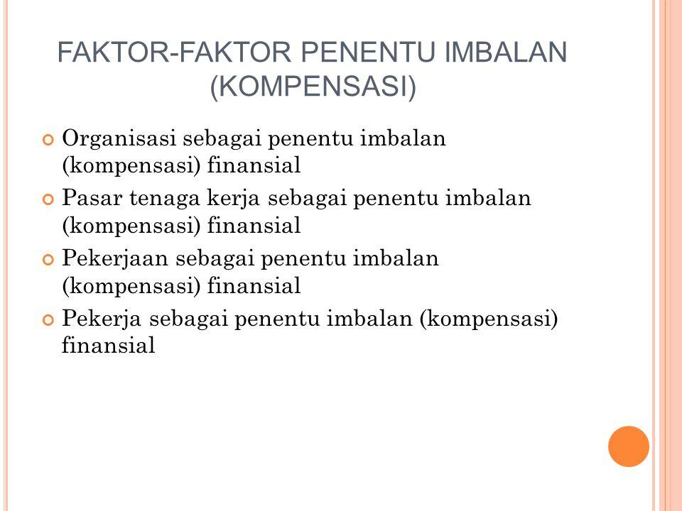 FAKTOR-FAKTOR PENENTU IMBALAN (KOMPENSASI) Organisasi sebagai penentu imbalan (kompensasi) finansial Pasar tenaga kerja sebagai penentu imbalan (kompe