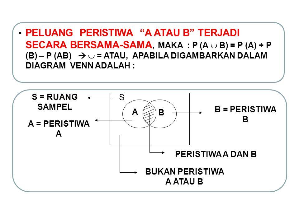 " PELUANG PERISTIWA ""A ATAU B"" TERJADI SECARA BERSAMA-SAMA, MAKA : P (A  B) = P (A) + P (B) – P (AB)   = ATAU, APABILA DIGAMBARKAN DALAM DIAGRAM VE"