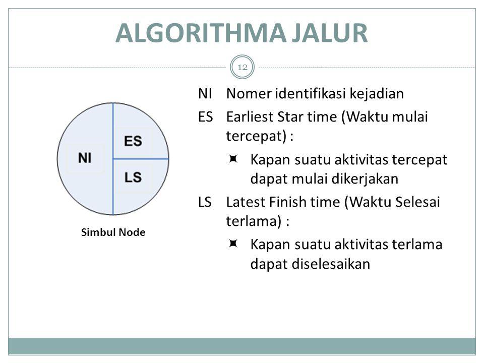 ALGORITHMA JALUR 12 NI Nomer identifikasi kejadian ES Earliest Star time (Waktu mulai tercepat) :  Kapan suatu aktivitas tercepat dapat mulai dikerja