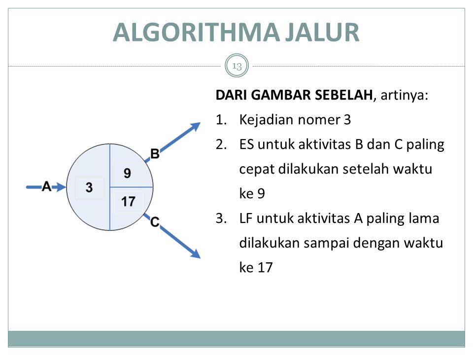ALGORITHMA JALUR 13 DARI GAMBAR SEBELAH, artinya: 1.Kejadian nomer 3 2.ES untuk aktivitas B dan C paling cepat dilakukan setelah waktu ke 9 3.LF untuk