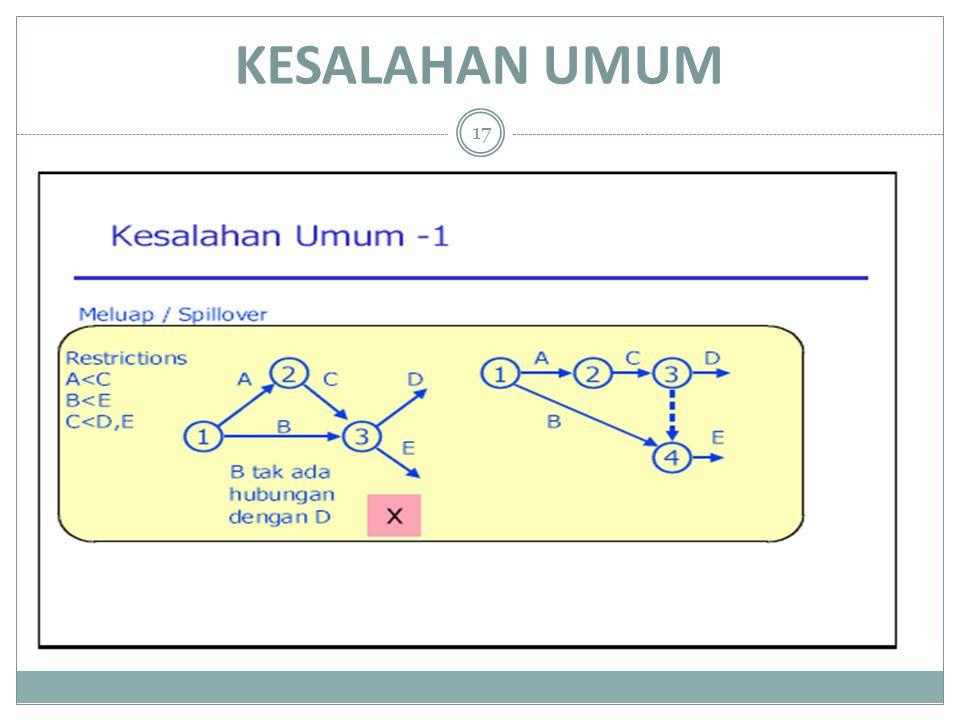 KESALAHAN UMUM 17