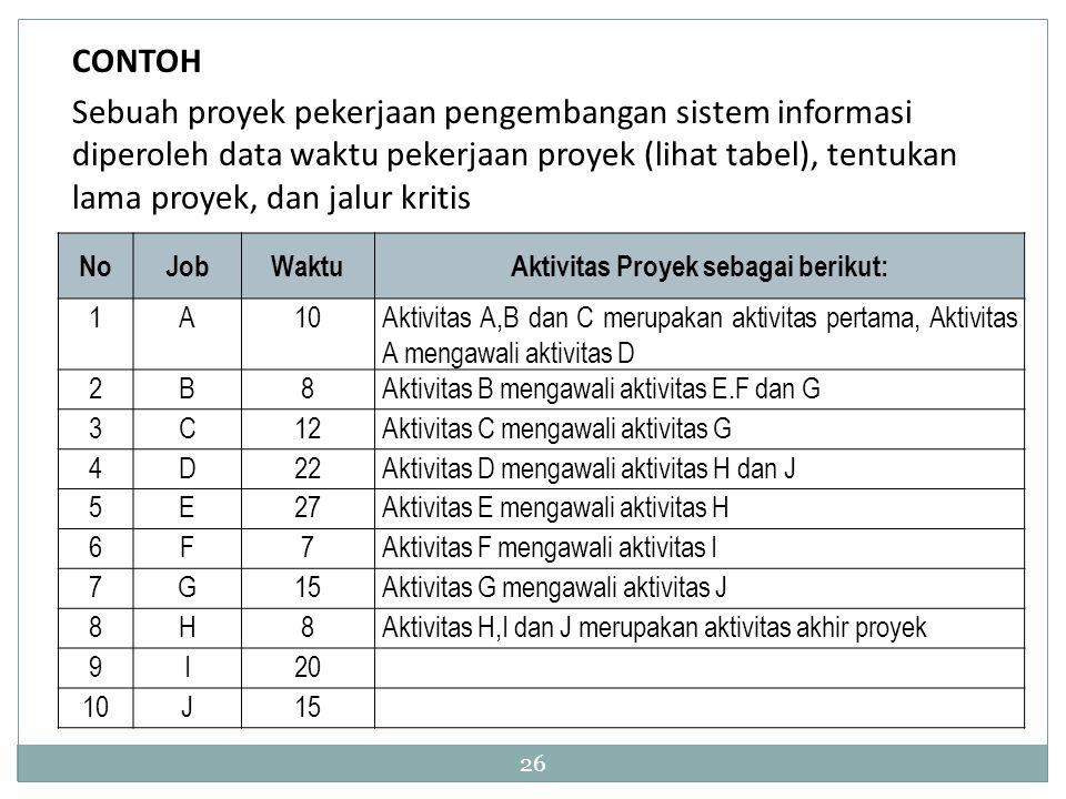 26 CONTOH Sebuah proyek pekerjaan pengembangan sistem informasi diperoleh data waktu pekerjaan proyek (lihat tabel), tentukan lama proyek, dan jalur k