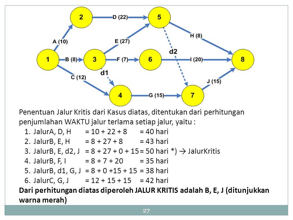 27 Penentuan Jalur Kritis dari Kasus diatas, ditentukan dari perhitungan penjumlahan WAKTU jalur terlama setiap jalur, yaitu : 1.JalurA, D, H= 10 + 22