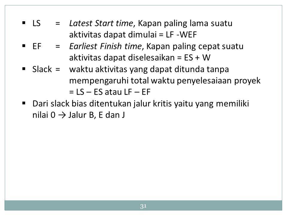 31  LS = Latest Start time, Kapan paling lama suatu aktivitas dapat dimulai = LF -WEF  EF= Earliest Finish time, Kapan paling cepat suatu aktivitas