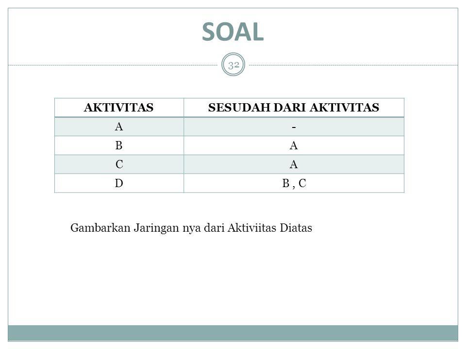 SOAL AKTIVITASSESUDAH DARI AKTIVITAS A- BA CA DB, C 32 Gambarkan Jaringan nya dari Aktiviitas Diatas