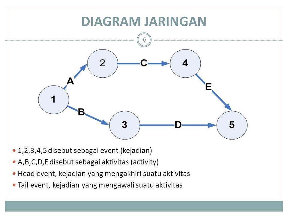 DIAGRAM JARINGAN 1,2,3,4,5 disebut sebagai event (kejadian) A,B,C,D,E disebut sebagai aktivitas (activity) Head event, kejadian yang mengakhiri suatu