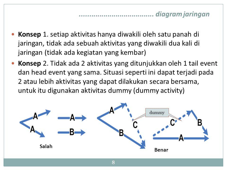 8 Konsep 1. setiap aktivitas hanya diwakili oleh satu panah di jaringan, tidak ada sebuah aktivitas yang diwakili dua kali di jaringan (tidak ada kegi