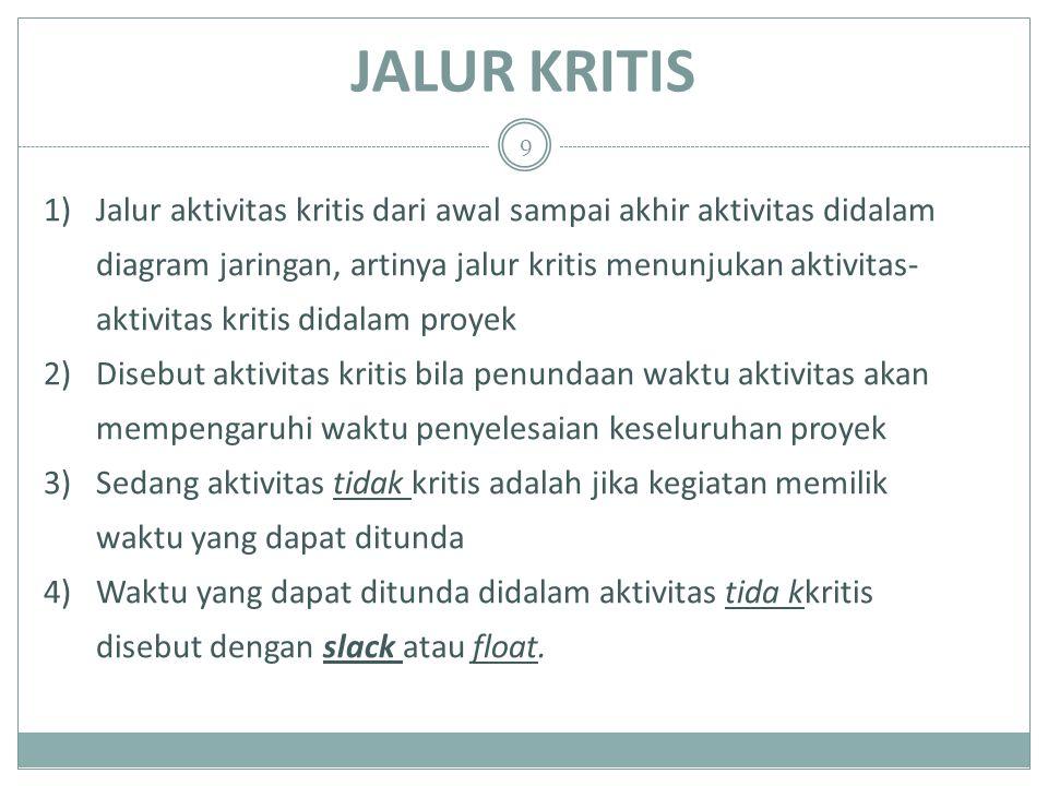 JALUR KRITIS 1)Jalur aktivitas kritis dari awal sampai akhir aktivitas didalam diagram jaringan, artinya jalur kritis menunjukan aktivitas- aktivitas