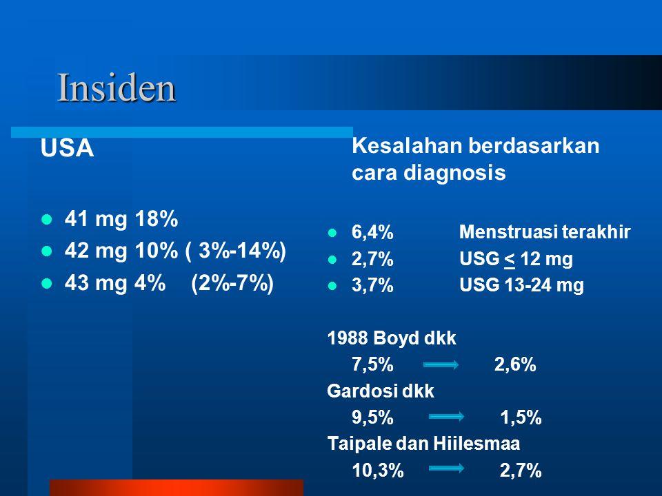 Insiden USA 41 mg 18% 42 mg 10% ( 3%-14%) 43 mg 4% (2%-7%) Kesalahan berdasarkan cara diagnosis 6,4%Menstruasi terakhir 2,7%USG < 12 mg 3,7%USG 13-24 mg 1988 Boyd dkk 7,5% 2,6% Gardosi dkk 9,5% 1,5% Taipale dan Hiilesmaa 10,3% 2,7%