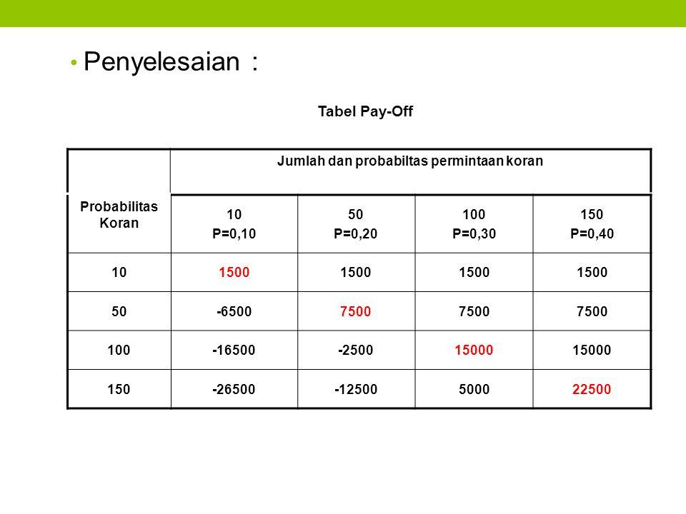Penyelesaian : Tabel Pay-Off Jumlah dan probabiltas permintaan koran Probabilitas Koran 10 P=0,10 50 P=0,20 100 P=0,30 150 P=0,40 101500 50-65007500 1