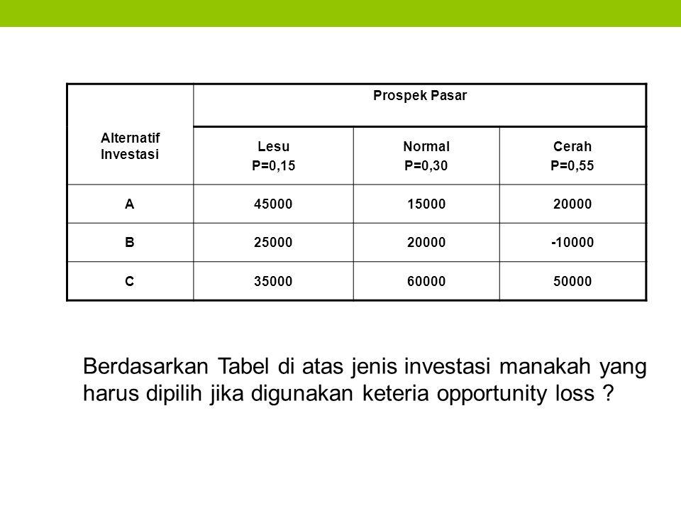 Berdasarkan Tabel di atas jenis investasi manakah yang harus dipilih jika digunakan keteria opportunity loss ? Prospek Pasar Alternatif Investasi Lesu