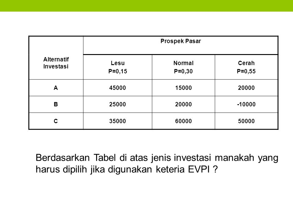 Berdasarkan Tabel di atas jenis investasi manakah yang harus dipilih jika digunakan keteria EVPI ? Prospek Pasar Alternatif Investasi Lesu P=0,15 Norm