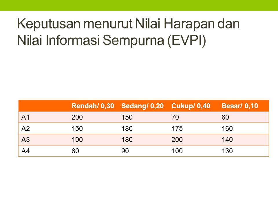 Keputusan menurut Nilai Harapan dan Nilai Informasi Sempurna (EVPI) Rendah/ 0,30Sedang/ 0,20Cukup/ 0,40Besar/ 0,10 A12001507060 A2150180175160 A310018