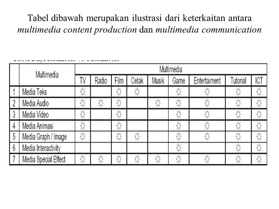 Tabel dibawah merupakan ilustrasi dari keterkaitan antara multimedia content production dan multimedia communication