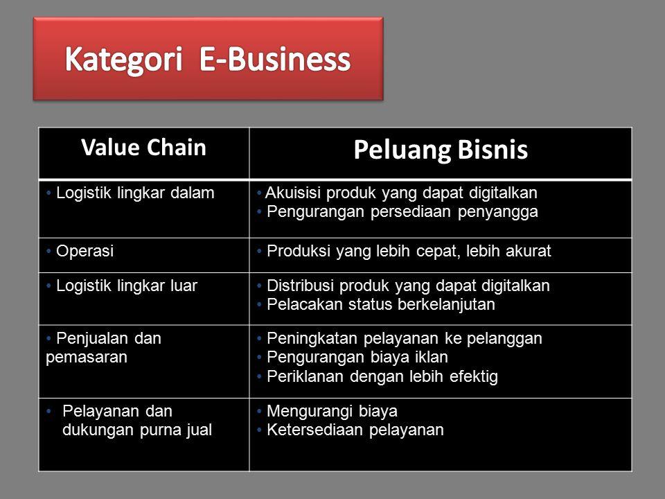 Value Chain Peluang Bisnis Logistik lingkar dalam Akuisisi produk yang dapat digitalkan Pengurangan persediaan penyangga Operasi Produksi yang lebih cepat, lebih akurat Logistik lingkar luar Distribusi produk yang dapat digitalkan Pelacakan status berkelanjutan Penjualan dan pemasaran Peningkatan pelayanan ke pelanggan Pengurangan biaya iklan Periklanan dengan lebih efektig Pelayanan dan dukungan purna jual Mengurangi biaya Ketersediaan pelayanan