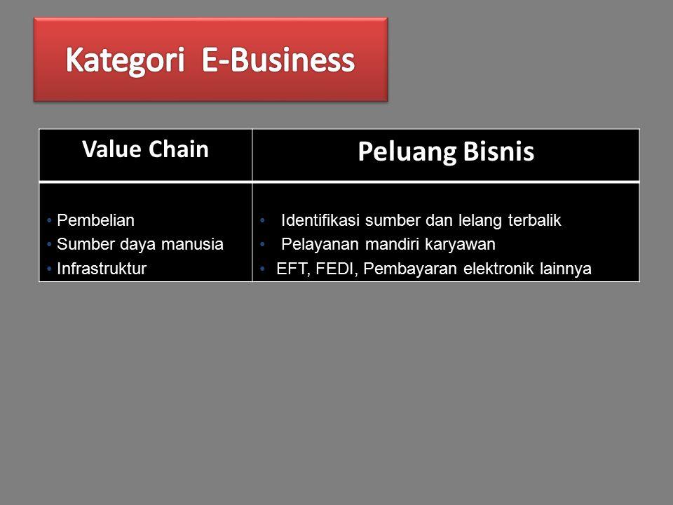 Value Chain Peluang Bisnis Pembelian Sumber daya manusia Infrastruktur Identifikasi sumber dan lelang terbalik Pelayanan mandiri karyawan EFT, FEDI, Pembayaran elektronik lainnya