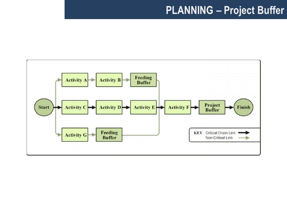 PLANNING – Project Buffer