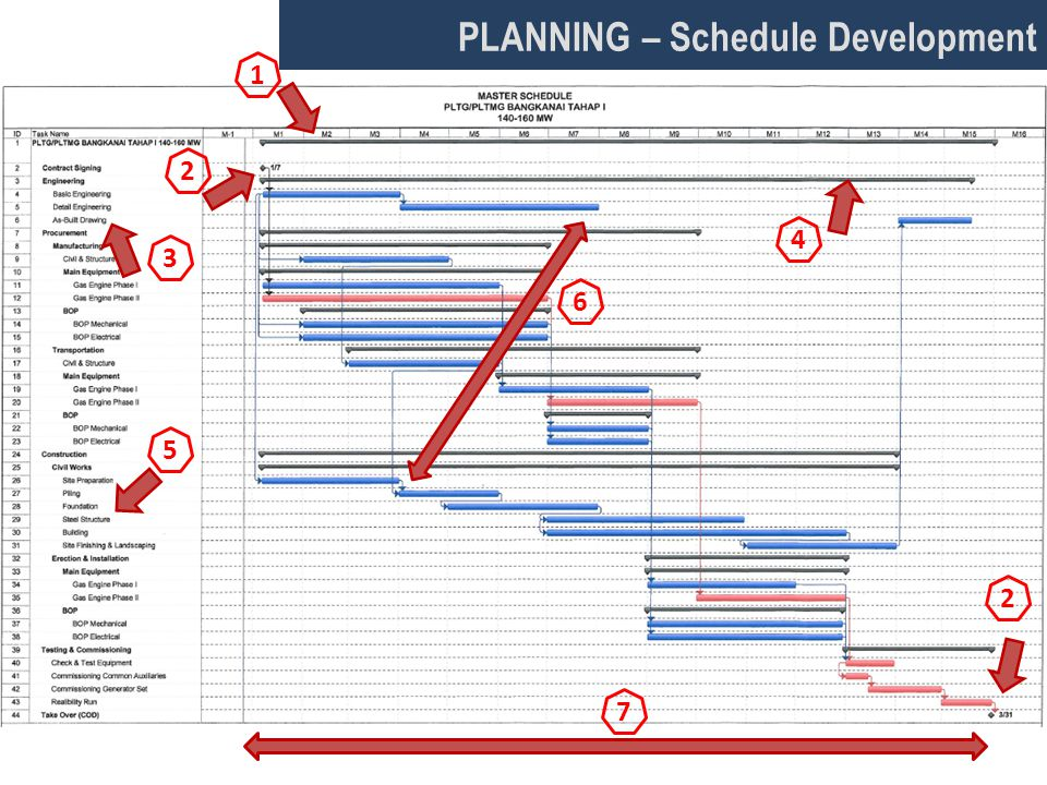 PLANNING – Schedule Development 1 2 4 3 5 6 2 7