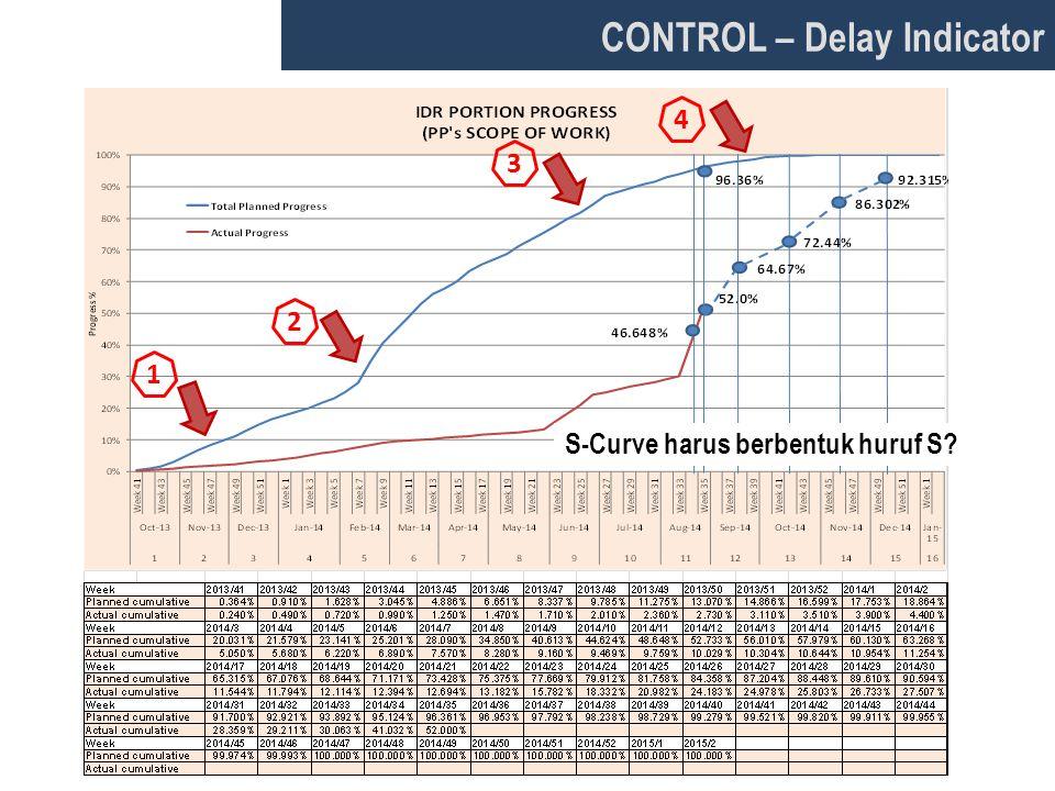 CONTROL – Delay Indicator 1 2 3 4 S-Curve harus berbentuk huruf S?