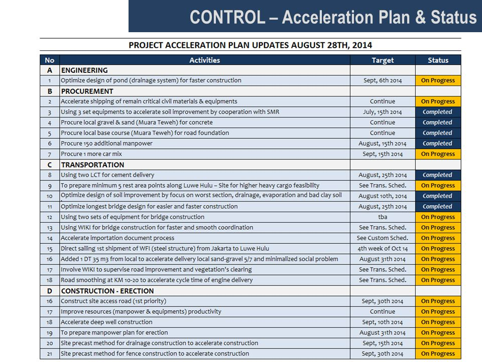 CONTROL – Acceleration Plan & Status