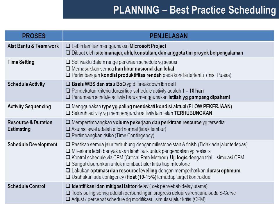 PLANNING – Best Practice Scheduling PROSESPENJELASAN Alat Bantu & Team work  Lebih familiar menggunakan Microsoft Project  Dibuat oleh site manajer,