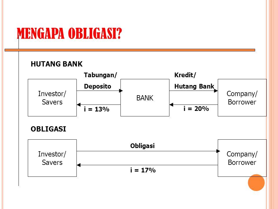 MENGAPA OBLIGASI? Investor/ Savers Company/ Borrower BANK Tabungan/ Deposito i = 13% Kredit/ Hutang Bank i = 20% Investor/ Savers Company/ Borrower Ob