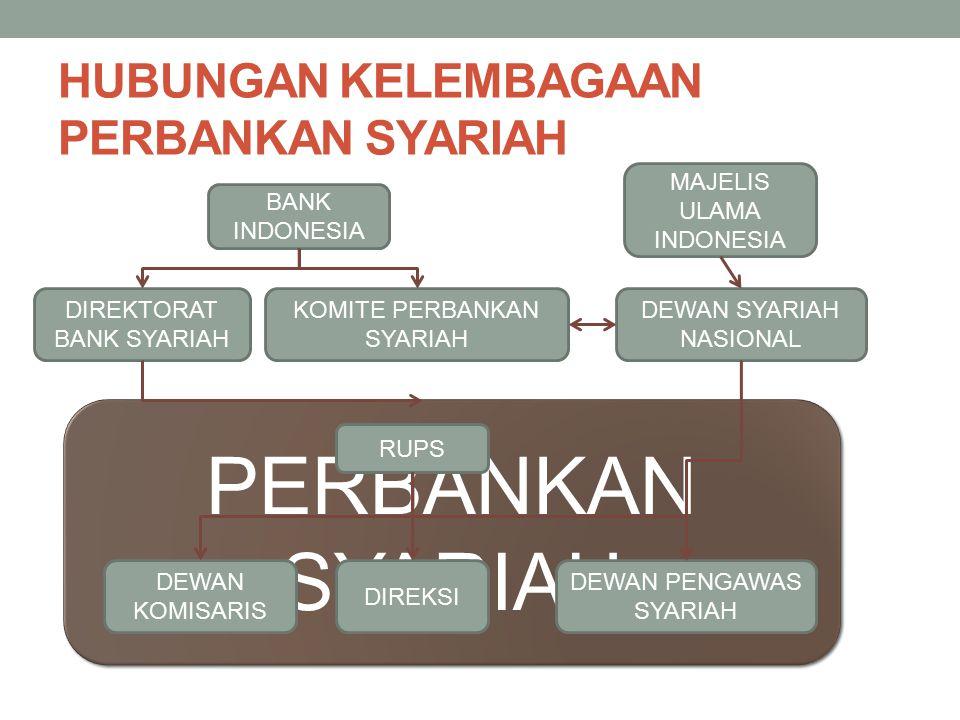 HUBUNGAN KELEMBAGAAN PERBANKAN SYARIAH BANK INDONESIA DIREKTORAT BANK SYARIAH DEWAN SYARIAH NASIONAL MAJELIS ULAMA INDONESIA PERBANKANSYARIAHPERBANKAN